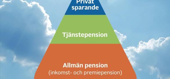 pensionstriangeln