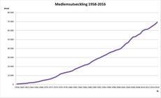 medlemsutveckling_1958-2016.jpg